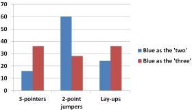 Vander Blue shot distribution by position
