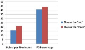 Vander Blue's points per 40 minutes and FG% by position