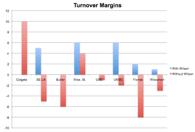 When Derrick Wilson is on the floor, Marquette has never lost the turnover battle.
