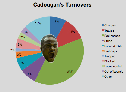 Cadougan Turnovers
