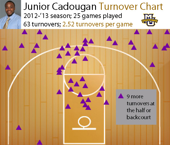 JuniorCadouganTurnovers(Feb)