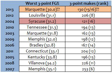 Should Marquette make the Sweet 16, it would be the worst 3-point shooting team, by percentage, to do so in the last 10 years.