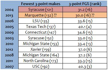 Each of the worst 3-point shooting teams, by makes, to advance to the Sweet 16.
