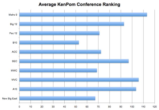 2013 Ken Pom Rankings