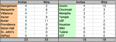 This chart is comparing NCAA Tournament invites and wins in the past five years.