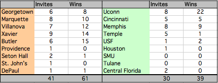 This chart is comparing NCAA Tournament invites and wins in the past ten years.