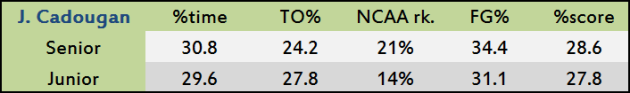 Junior Cadougan's junior and senior seasons against zone defenses.