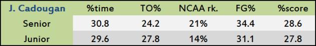 Junior Cadougan's junior and senior seasons against zone defenses.