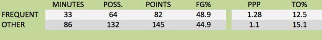 Marquette's offense the last three games