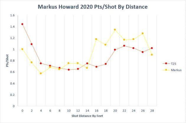Markus Pts Per Shot.JPG